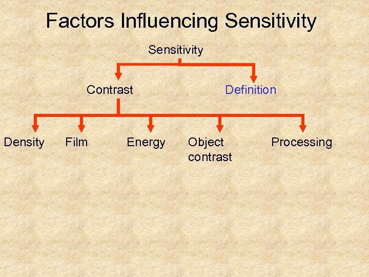 Factors Influencing Sensitivity Contrast Density Film Energy Definition Object contrast Processing
