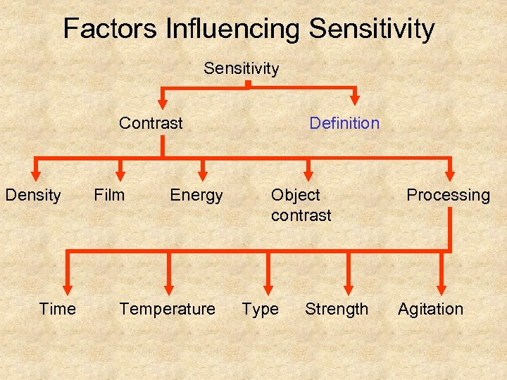 Factors Influencing Sensitivity Contrast Density Time Film Energy Temperature Definition Object contrast Type Strength