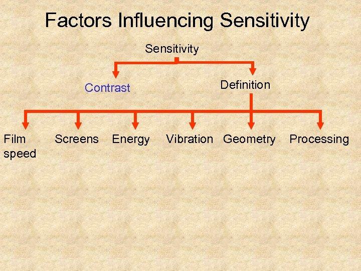 Factors Influencing Sensitivity Contrast Film speed Screens Energy Definition Vibration Geometry Processing