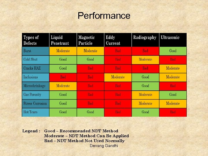 Performance Legend : Good – Recommended NDT Method Moderate – NDT Method Can Be