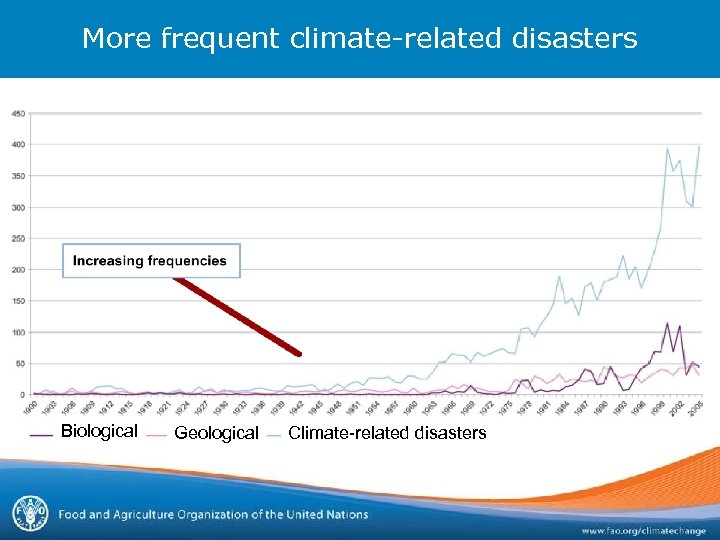 More frequent climate-related disasters Biological Geological Climate-related disasters