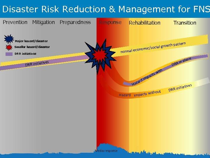Disaster Risk Reduction & Management for FNS Prevention Mitigation Preparedness Response Rehabilitation Major hazard/disaster