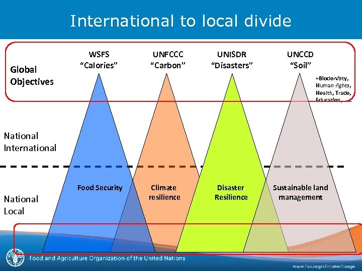 "International to local divide Global Objectives WSFS ""Calories"" UNFCCC ""Carbon"" UNISDR ""Disasters"" UNCCD ""Soil"""