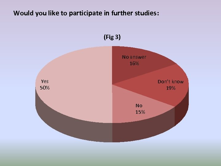 Would you like to participate in further studies: (Fig 3) No answer 16% Yes