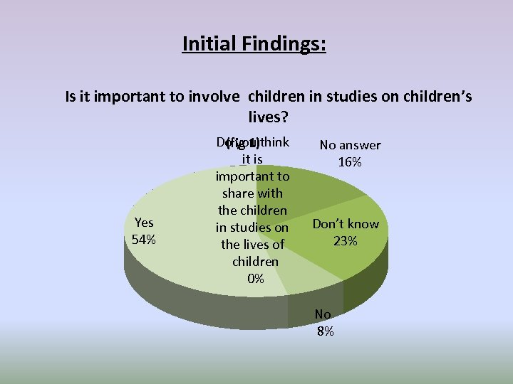 Initial Findings: Is it important to involve children in studies on children's lives? Yes
