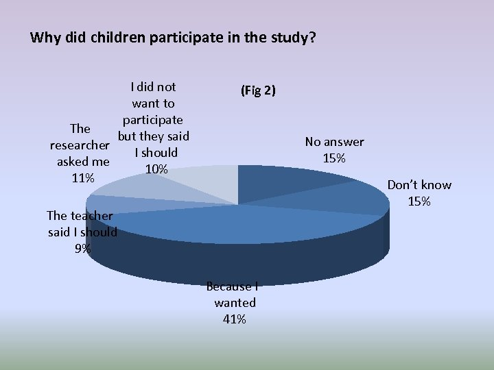Why did children participate in the study? I did not want to participate The