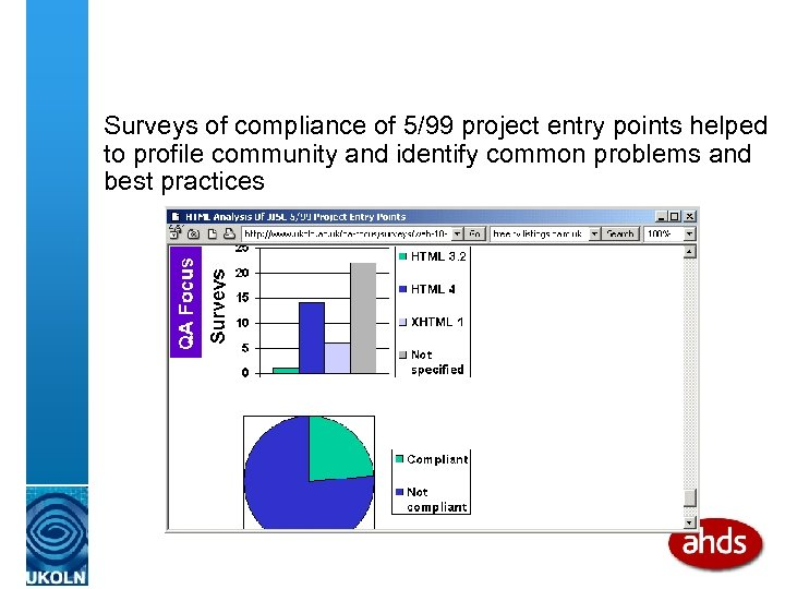 Surveys of compliance of 5/99 project entry points helped to profile community and identify