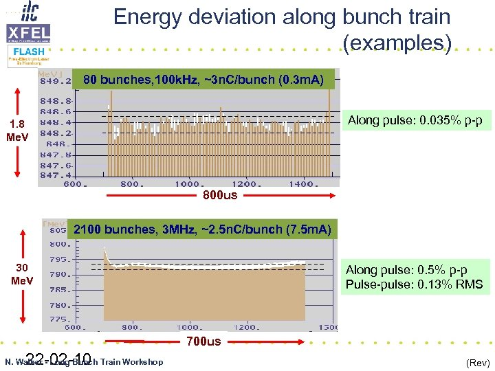 Energy deviation along bunch train (examples) 80 bunches, 100 k. Hz, ~3 n. C/bunch