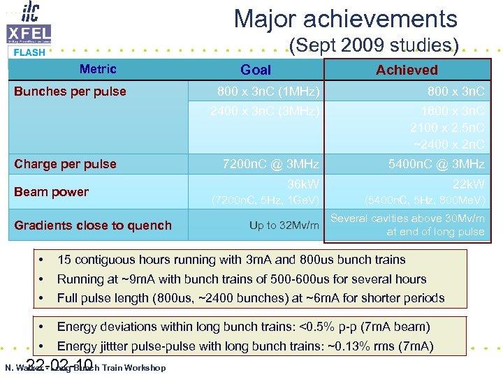 Major achievements (Sept 2009 studies) Metric Bunches per pulse Goal Achieved Beam power Gradients