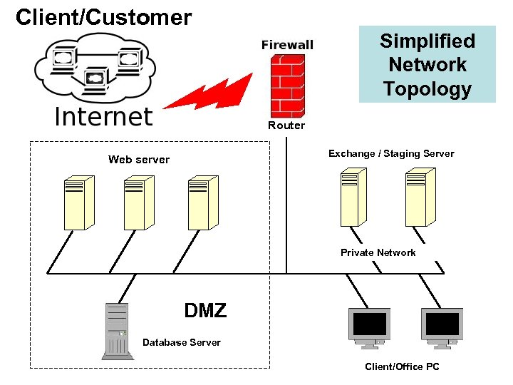 Client/Customer Simplified Network Topology Router Exchange / Staging Server Web server Private Network DMZ