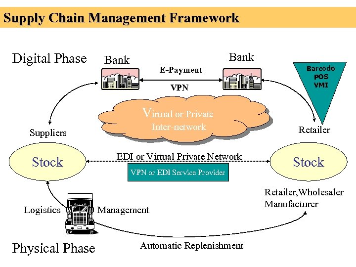 Supply Chain Management Framework Digital Phase Bank E-Payment VPN Barcode POS VMI Virtual or