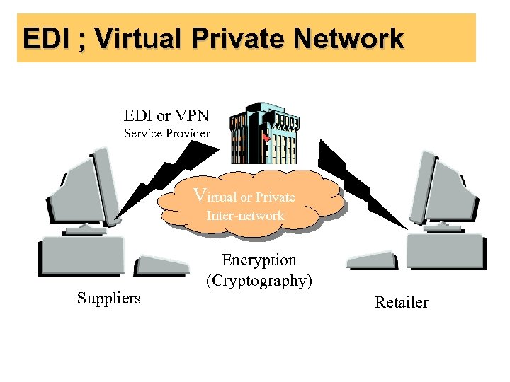 EDI ; Virtual Private Network EDI or VPN Service Provider Virtual or Private Inter-network