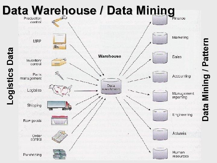 Warehouse Data Mining / Pattern Logistics Data Warehouse / Data Mining