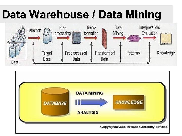 Data Warehouse / Data Mining