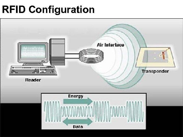 RFID Configuration 36