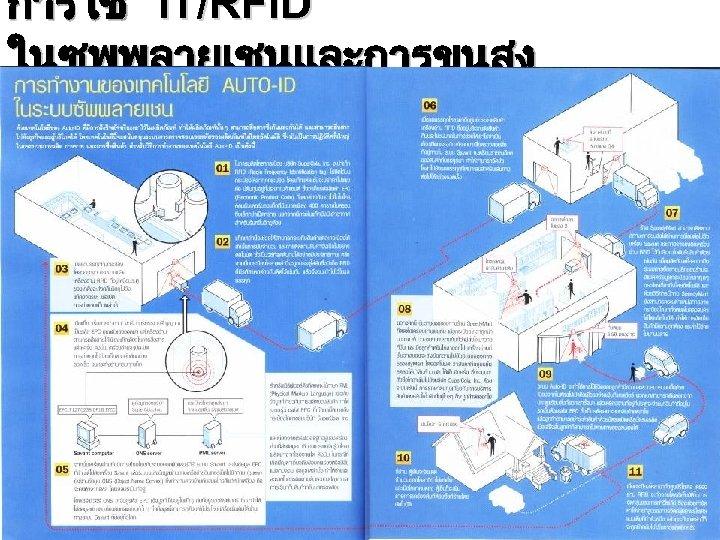 การใช IT/RFID ในซพพลายเชนและการขนสง 40