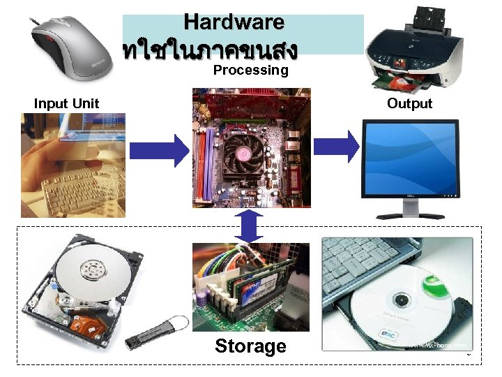 Hardware ทใชในภาคขนสง Processing Input Unit Output Storage 5