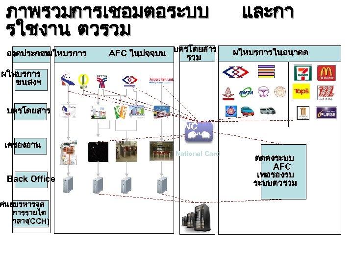 ภาพรวมการเชอมตอระบบ รใชงาน ตวรวม องคประกอบ ผใหบรการ AFC ในปจจบน บตรโดยสาร รวม และกา ผใหบรการในอนาคต ผใหบรการ ขนสงฯ บตรโดยสาร