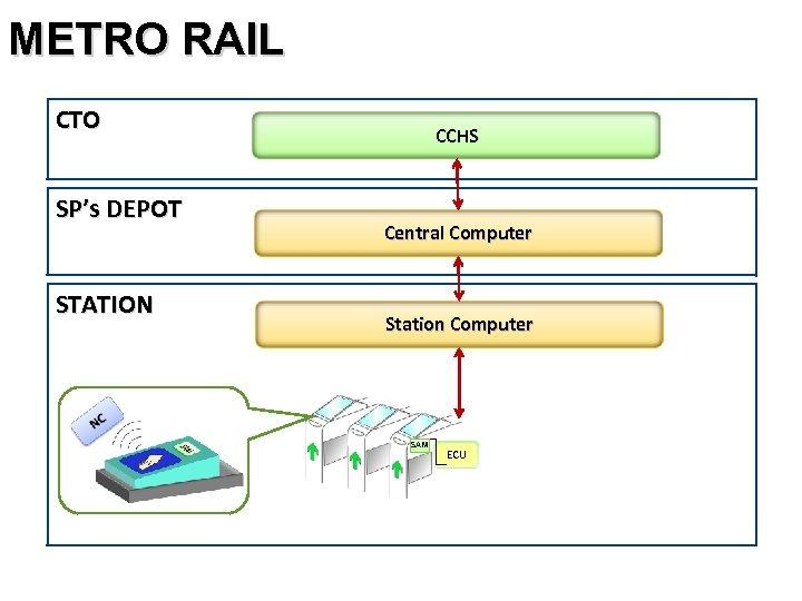 METRO RAIL CTO SP's DEPOT STATION CCHS Central Computer Station Computer SAM ECU