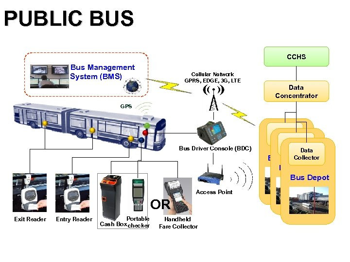 PUBLIC BUS CCHS Bus Management System (BMS) Cellular Network GPRS, EDGE, 3 G, LTE