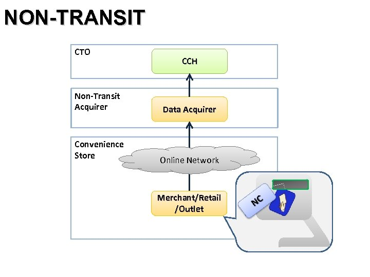 NON-TRANSIT CTO Non-Transit Acquirer Convenience Store CCH Data Acquirer Online Network Merchant/Retail /Outlet