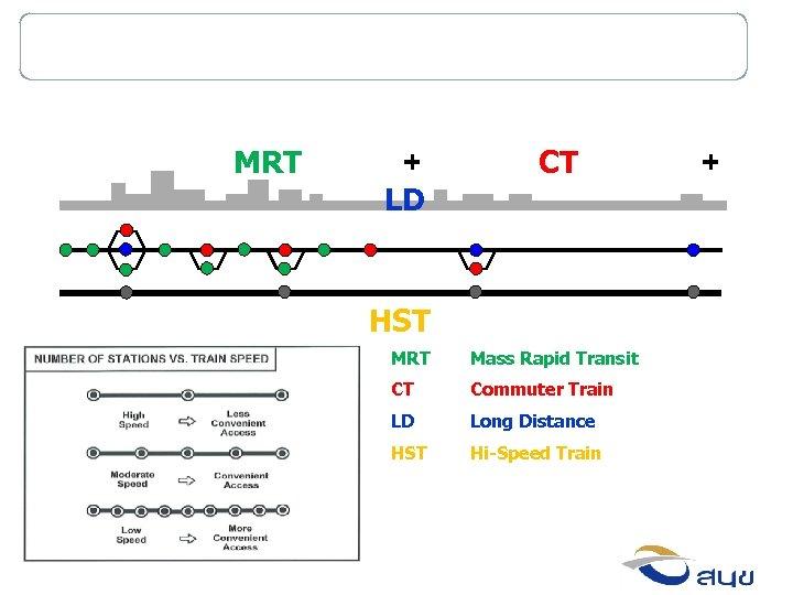 Red Line Corridor Concept MRT + LD CT HST MRT Mass Rapid Transit CT