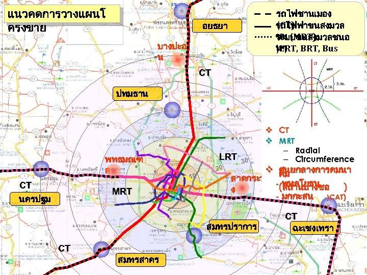 แนวคดการวางแผนโ ครงขาย รถไฟชานเมอง (CT) รถไฟฟาขนสงมวล ชน (MRT) ระบบขนสงมวลชนอ นๆ BRT, Bus )LRT, Feeder) อยธยา