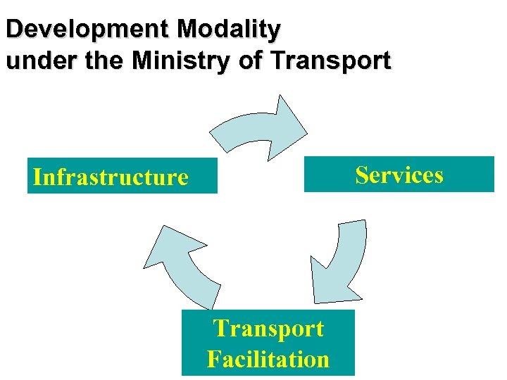 Development Modality under the Ministry of Transport Services Infrastructure Transport Facilitation