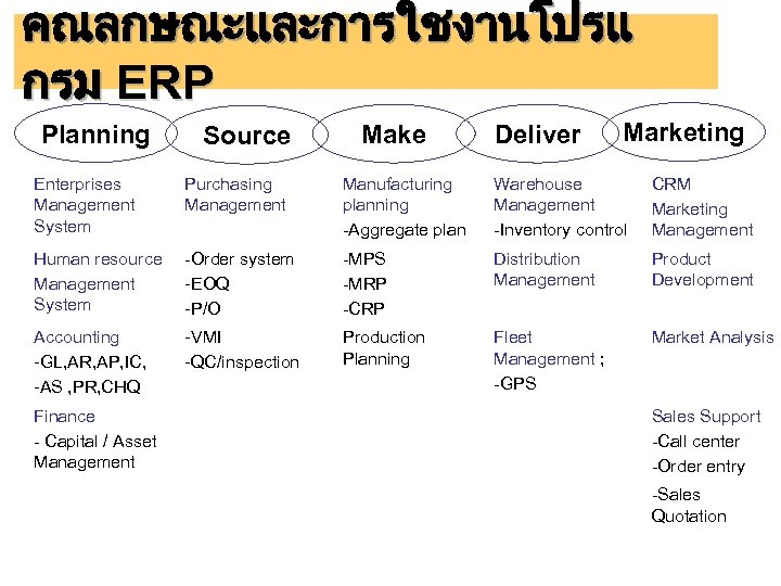 คณลกษณะและการใชงานโปรแ กรม ERP Planning Source Make Deliver Marketing Enterprises Management System Purchasing Management Manufacturing