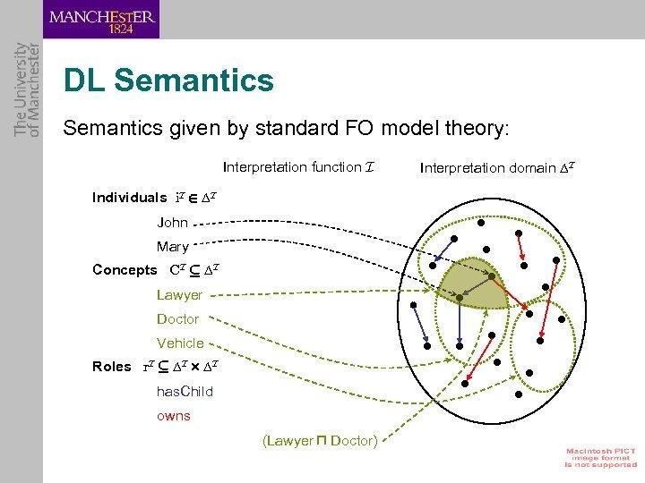 DL Semantics given by standard FO model theory: Interpretation function I Individuals i. I