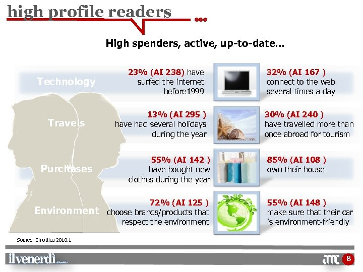 high profile readers High spenders, active, up-to-date… Technology Travels Purchases Environment Source: Sinottica 2010.