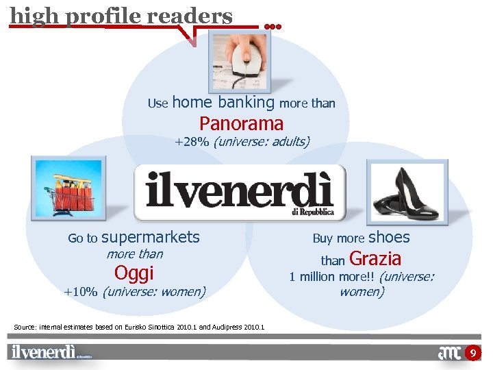 high profile readers Use home banking more than Panorama +28% (universe: adults) Go to