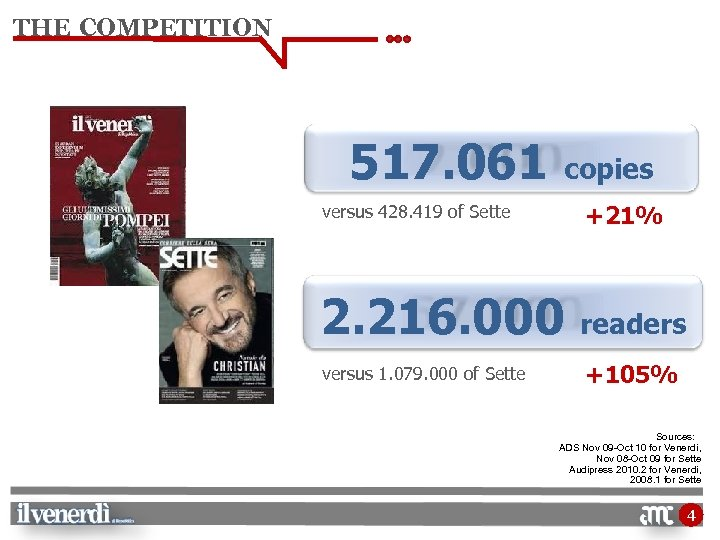 THE COMPETITION 517. 061 copies versus 428. 419 of Sette +21% 2. 216. 000