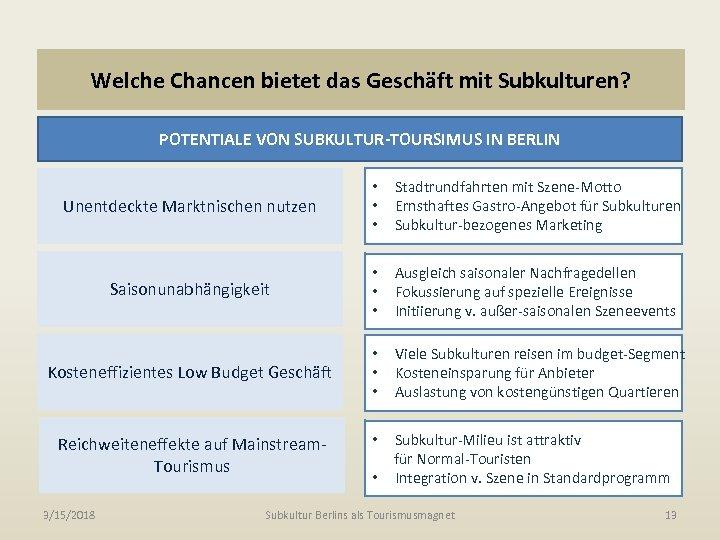 Welche Chancen bietet das Geschäft mit Subkulturen? POTENTIALE VON SUBKULTUR-TOURSIMUS IN BERLIN Unentdeckte Marktnischen