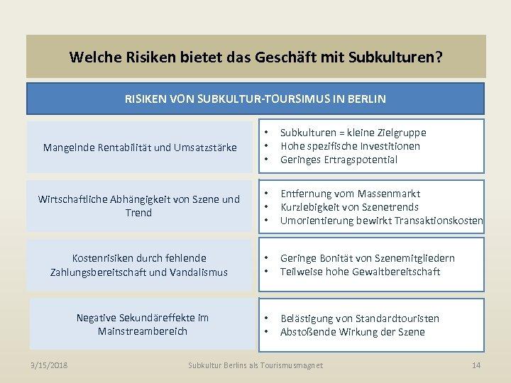 Welche Risiken bietet das Geschäft mit Subkulturen? RISIKEN VON SUBKULTUR-TOURSIMUS IN BERLIN Mangelnde Rentabilität