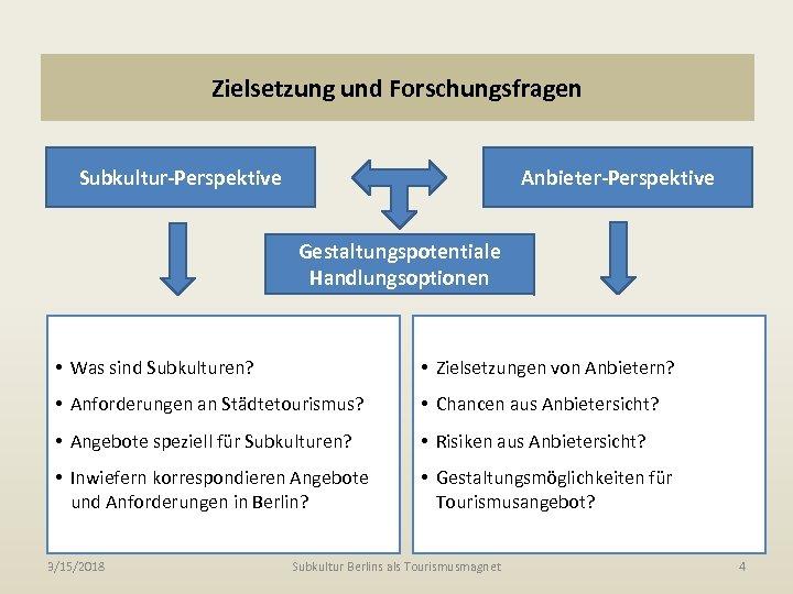 Zielsetzung und Forschungsfragen Subkultur-Perspektive Anbieter-Perspektive Gestaltungspotentiale Handlungsoptionen • Was sind Subkulturen? • Zielsetzungen von