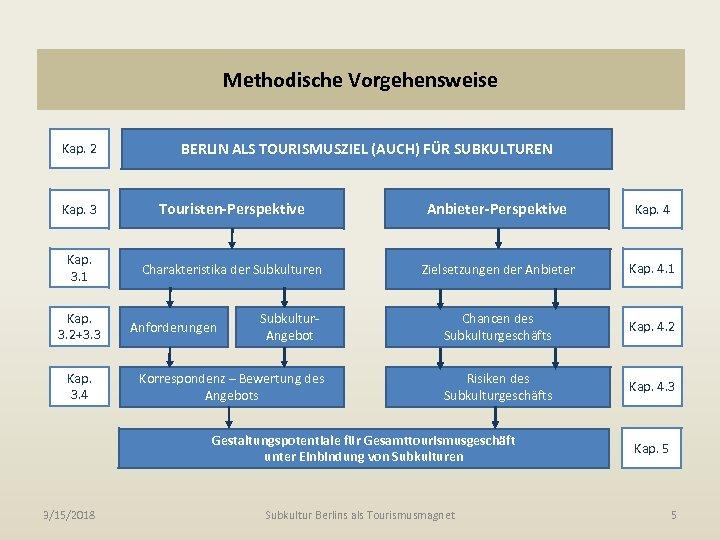 Methodische Vorgehensweise Kap. 2 BERLIN ALS TOURISMUSZIEL (AUCH) FÜR SUBKULTUREN Kap. 3 Touristen-Perspektive Anbieter-Perspektive