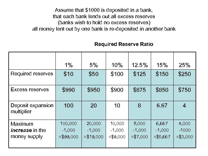 Assume that $1000 is deposited in a bank, that each bank lends out all