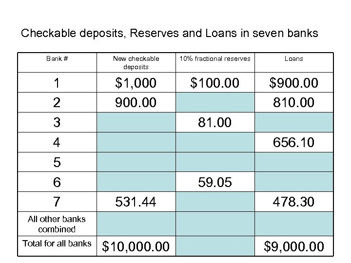 Checkable deposits, Reserves and Loans in seven banks Bank # New checkable deposits 10%