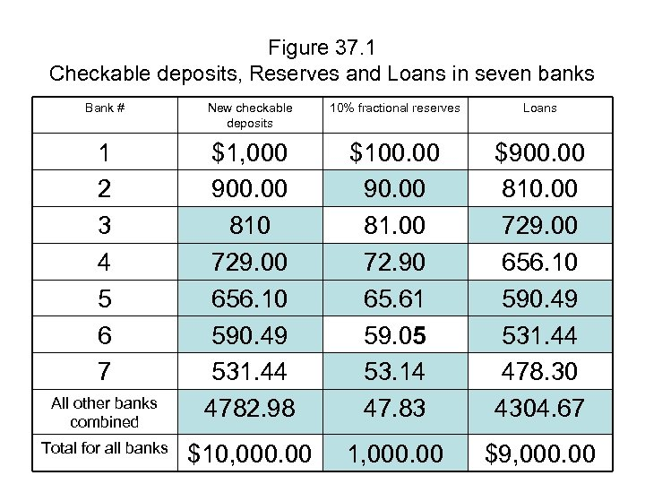 Figure 37. 1 Checkable deposits, Reserves and Loans in seven banks Bank # New