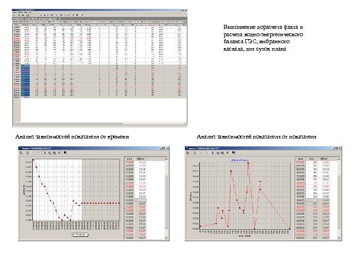 Выполнение дорасчета факта и расчета водно-энергетического баланса ГЭС, выбранного каскада, для суток плана Анализ