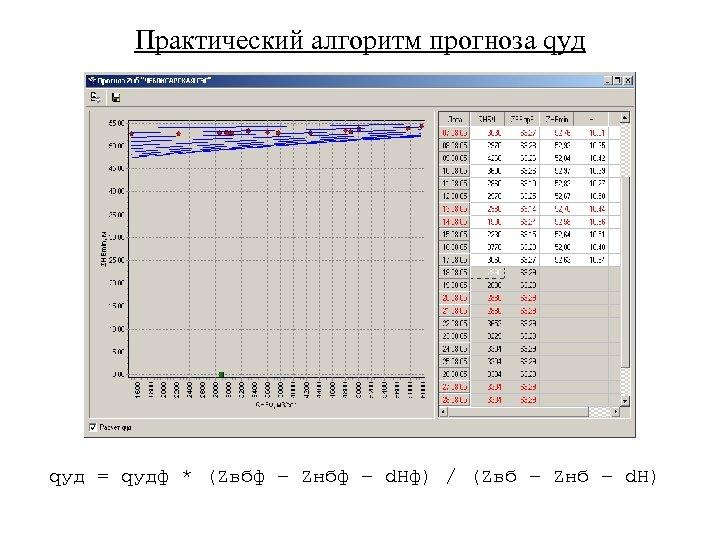 Практический алгоритм прогноза qуд = qудф * (Zвбф – Zнбф – d. Hф) /