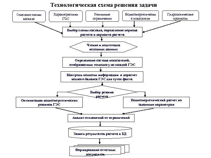 Технологическая схема решения задачи Описание схемы каскада Характеристики ГЭС Режимные ограничения Водноэнергетически е показатели