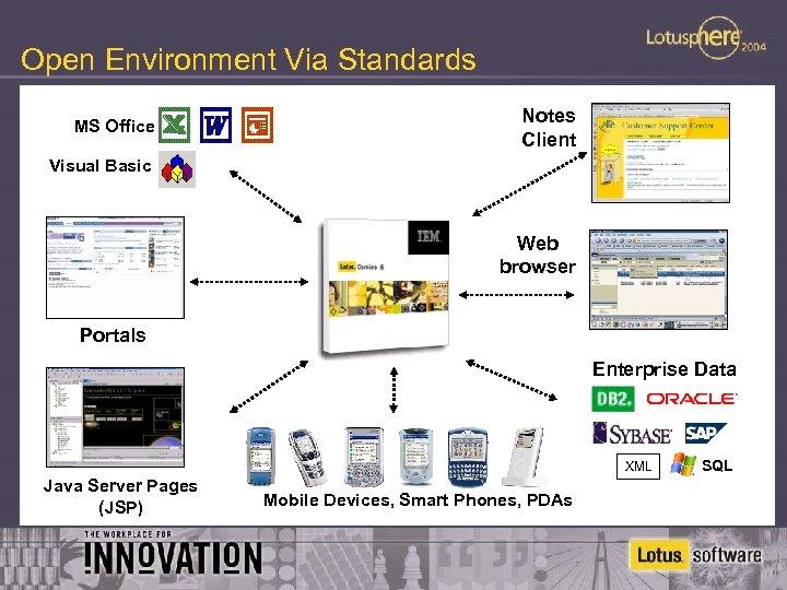 Open Environment Via Standards MS Office Notes Client Visual Basic Web browser Portals Enterprise