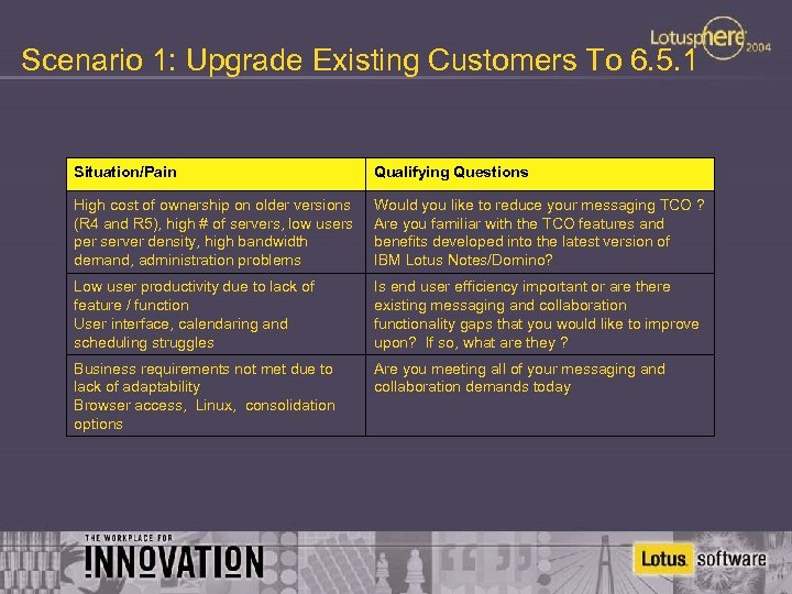Scenario 1: Upgrade Existing Customers To 6. 5. 1 Situation/Pain Qualifying Questions High cost
