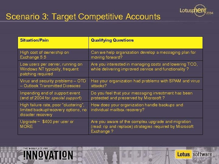 Scenario 3: Target Competitive Accounts Situation/Pain Qualifying Questions High cost of ownership on Exchange