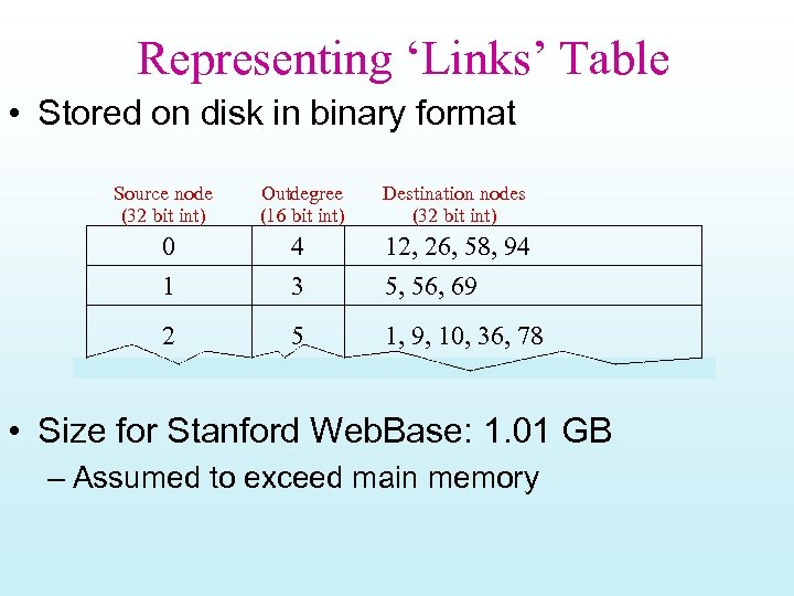 Representing 'Links' Table • Stored on disk in binary format Source node (32 bit