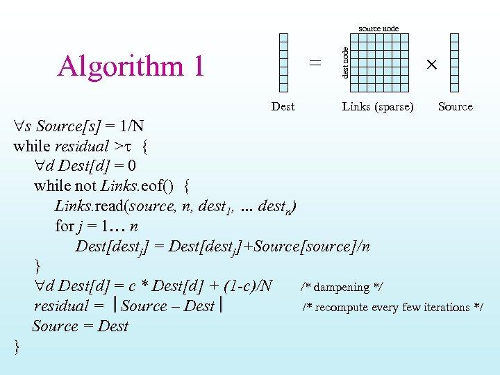 Algorithm 1 = Dest dest node source node Links (sparse) Source s Source[s] =