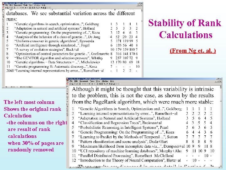 Stability of Rank Calculations (From Ng et. al. ) The left most column Shows