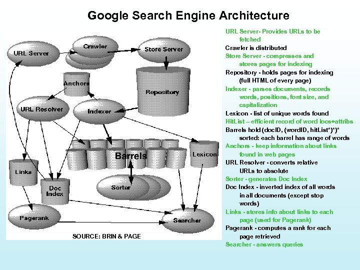 Google Search Engine Architecture SOURCE: BRIN & PAGE URL Server- Provides URLs to be
